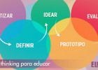 Design Thinking para educar | Recurso educativo 761862